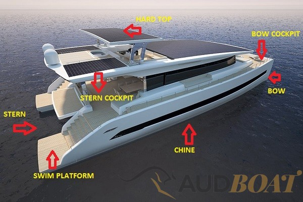 AUDBOAT Press News – A Beginner's Guide to Boating